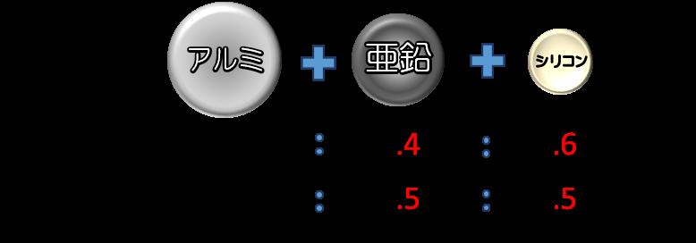 ガルバリウムとジンカリウム