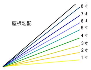 屋根勾配の角度