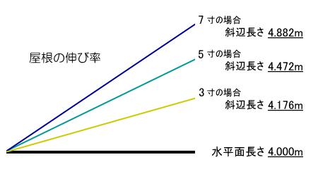 屋根の伸び率